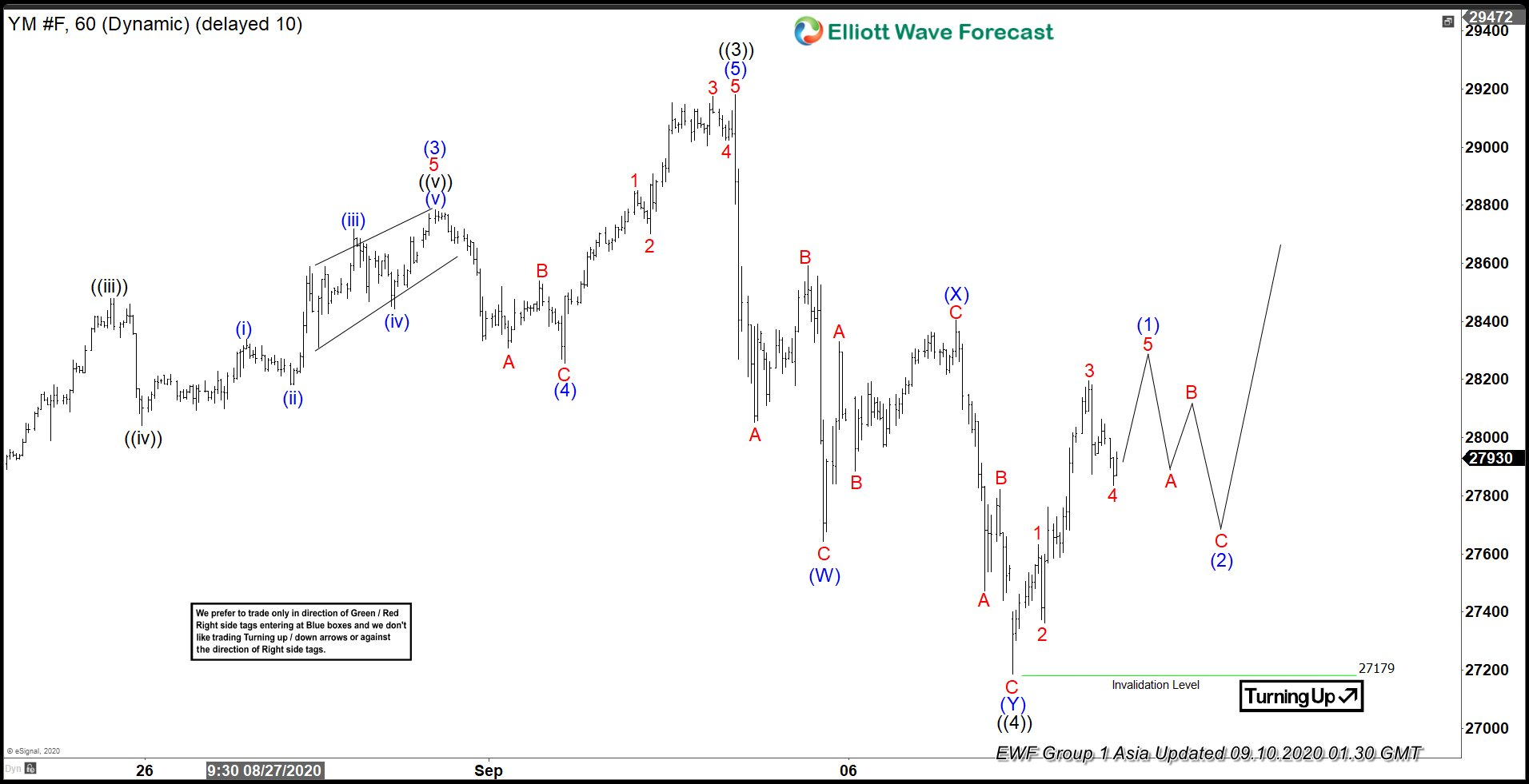 Elliott Wave View: Dow Futures (YM) Correction Maybe Complete