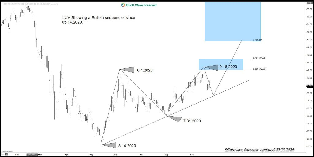 Southwest Airlines Bullish Sequence from 05.14.2020
