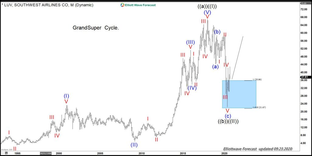 Southwest Airline Elliott wave Grand Supercycle