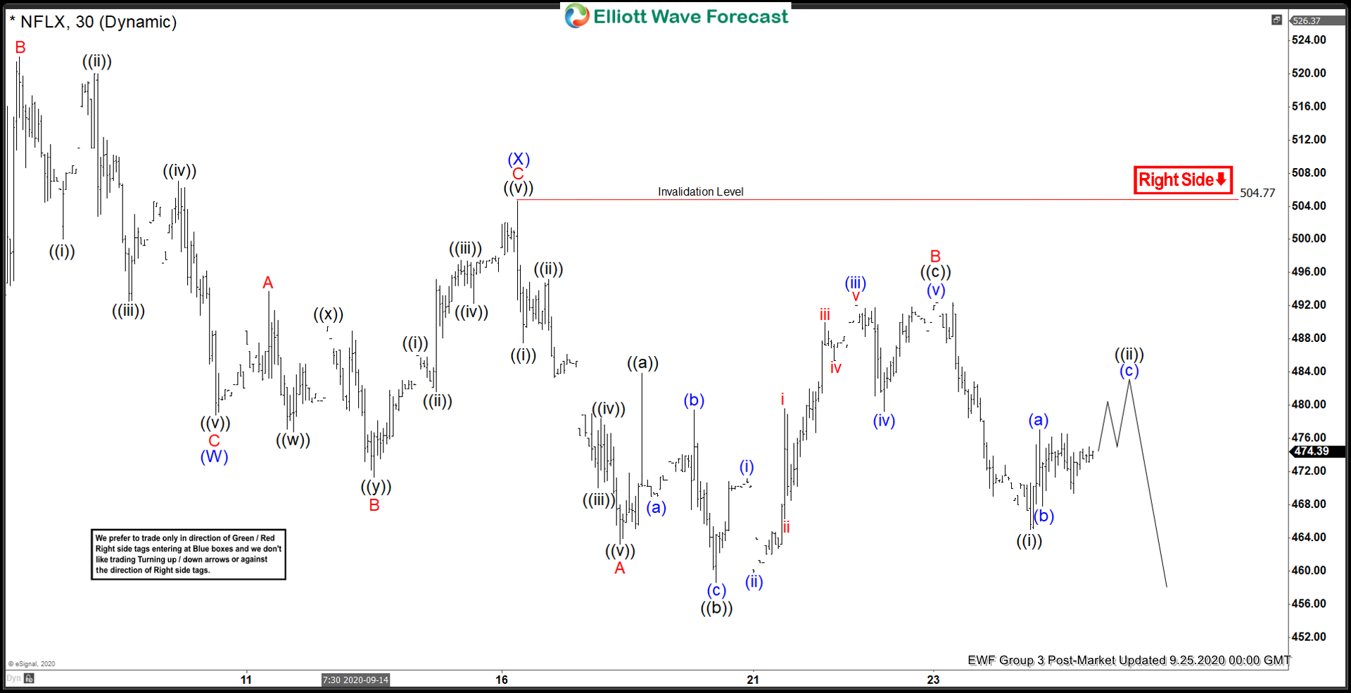 Elliott Wave View: Rally in Netflix is Expected to Fail
