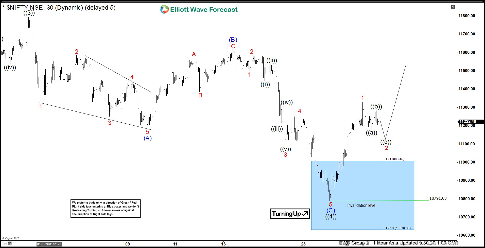 Nifty Elliott Wave chart