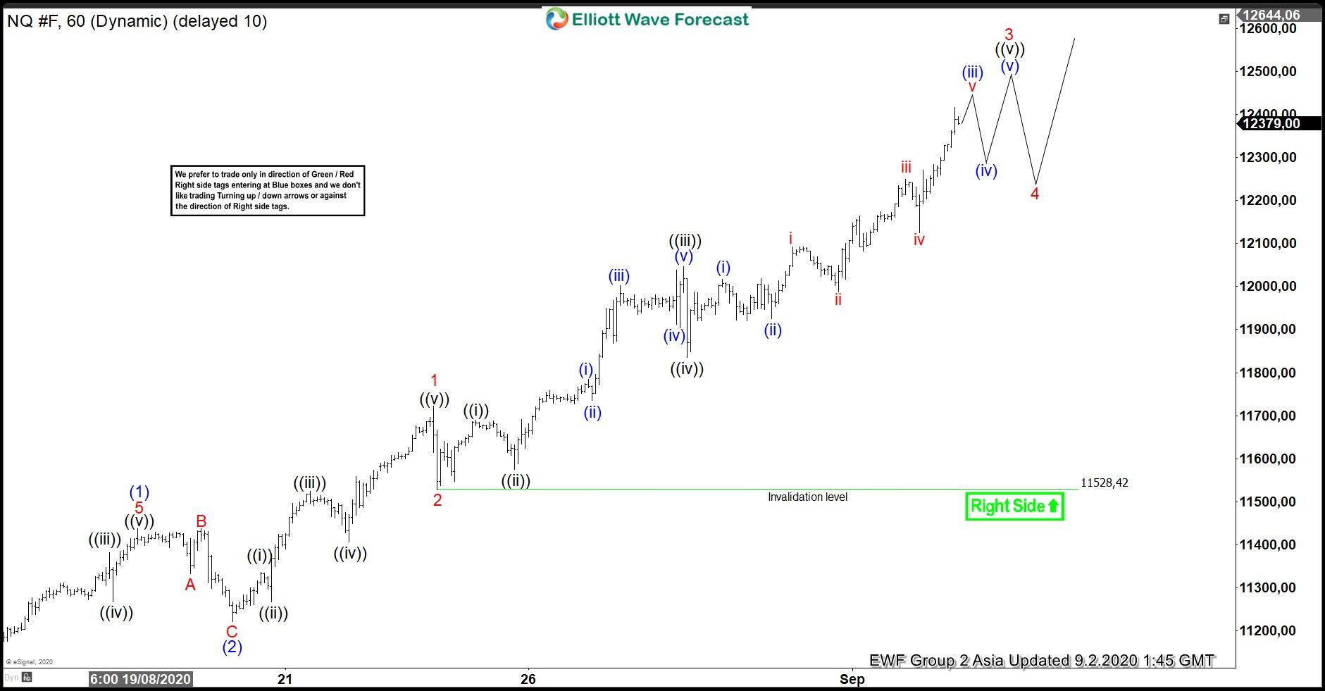 Elliott Wave View: Nasdaq (NQ) Looking to Extend Higher