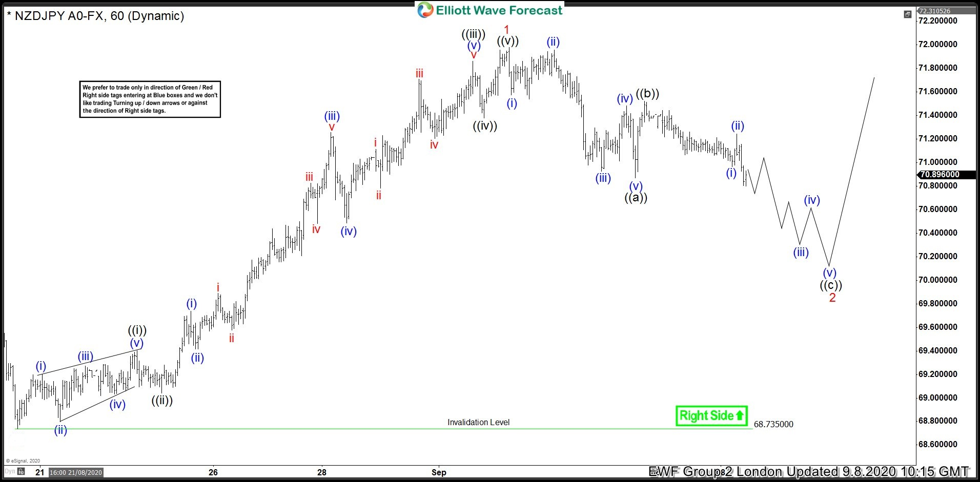 NZDJPY Made Bounce After Elliott Wave Zig Zag Pattern