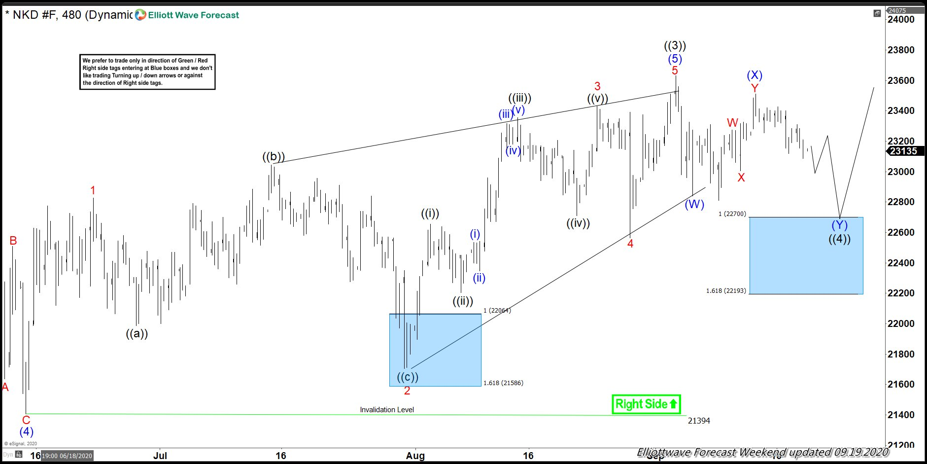 Nikkei 4 Hour Elliott Wave Analysis 9.19.2020