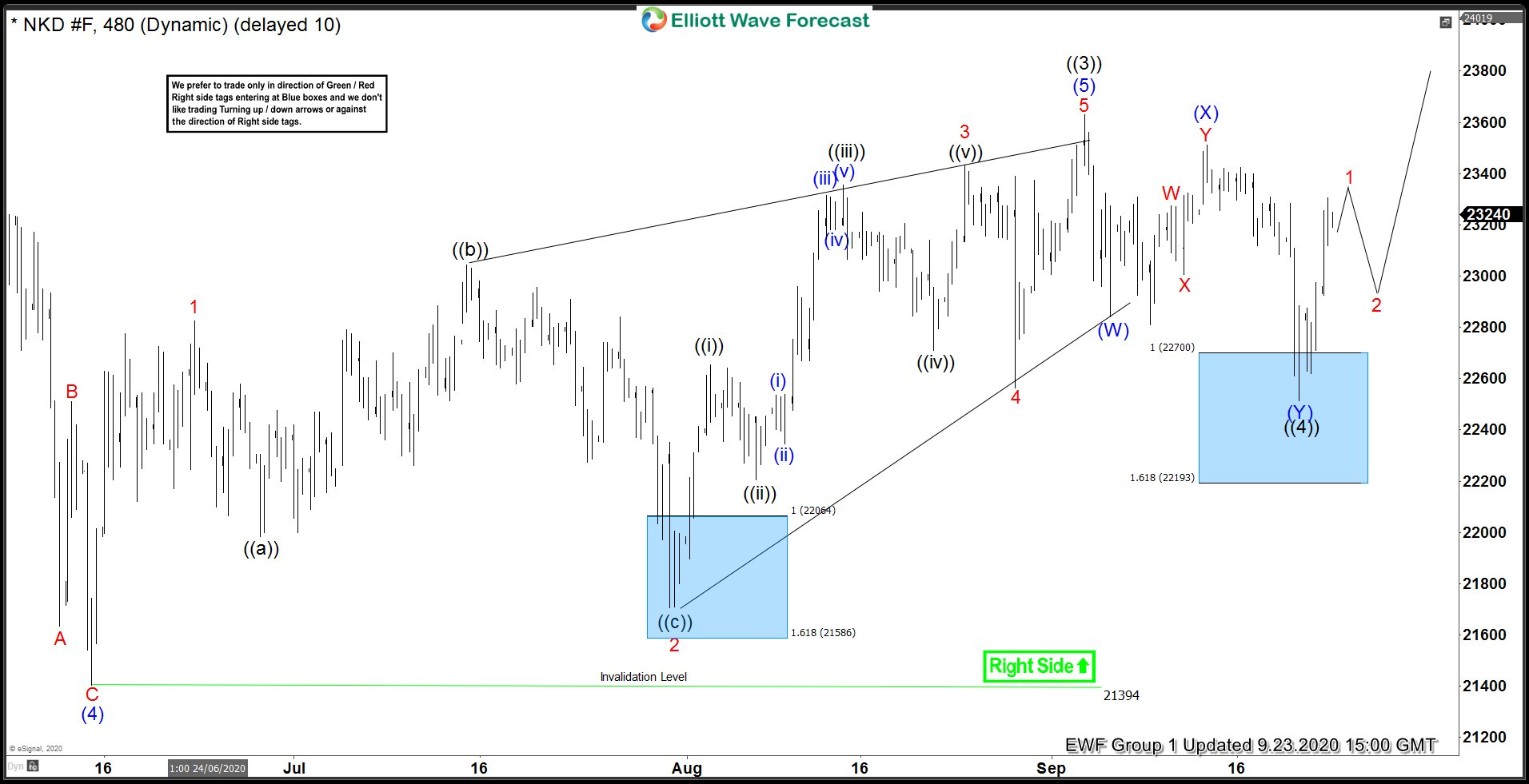 Nikkei 4 Hour Elliott Wave Analysis 9.23.2020