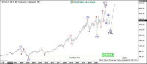 TecDAX Elliott Wave Monthly