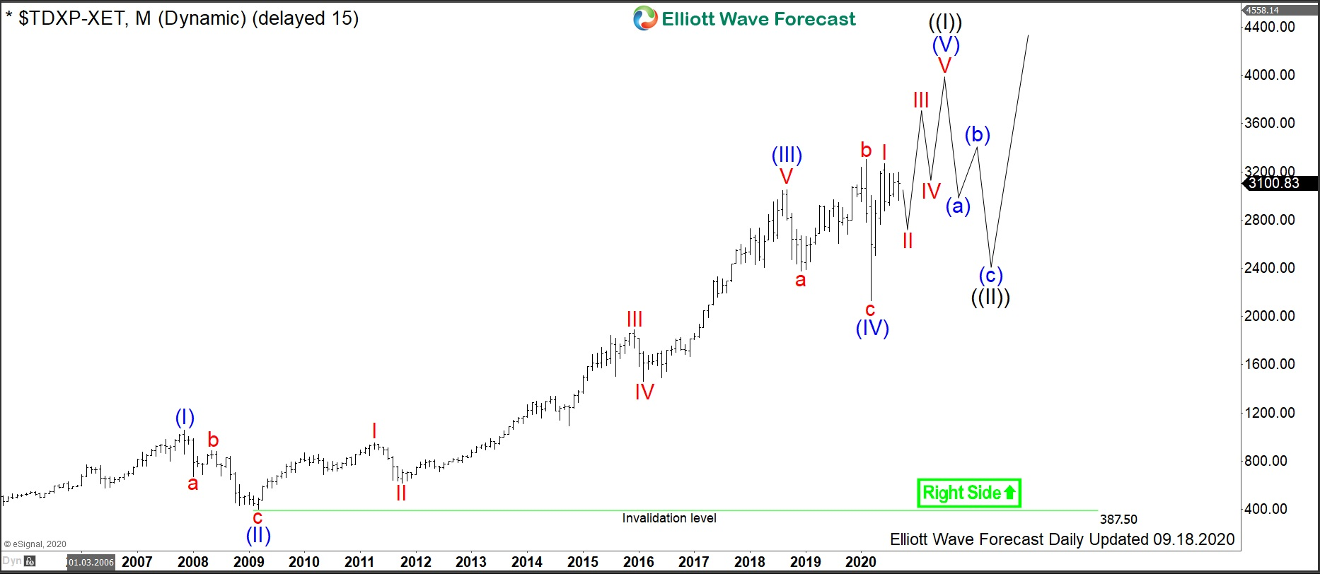 TecDAX: Buying Opportunity in German Technology