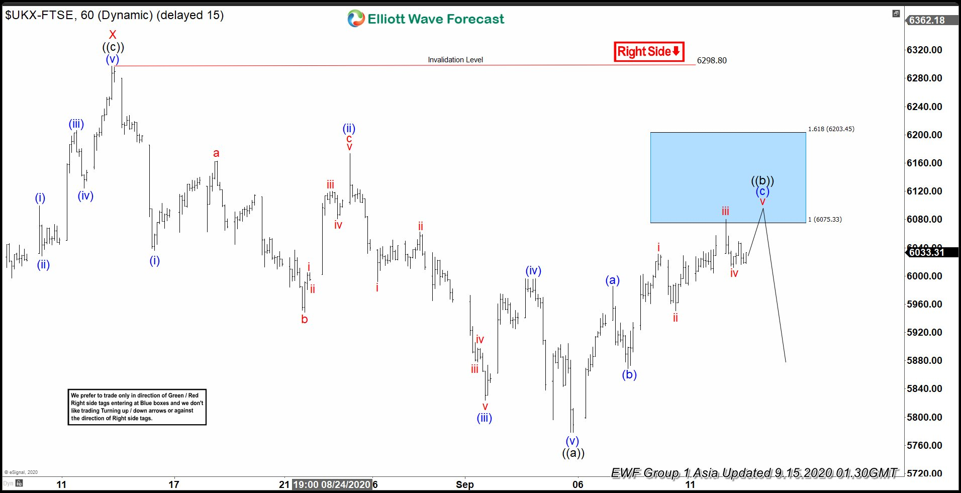 Elliott Wave View: FTSE Rally Likely to Find Sellers
