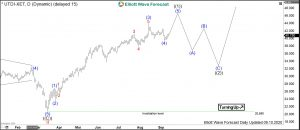 United Internet Elliott Wave Daily