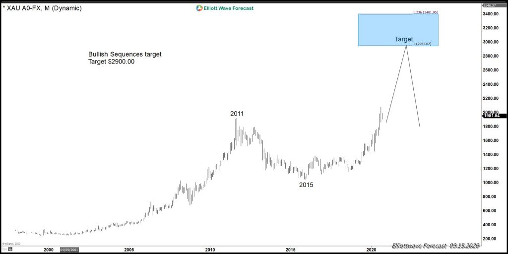 Market Elliott Wave Gold