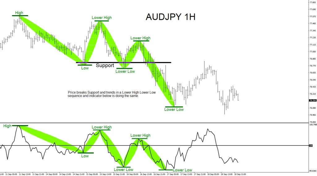 AUDJPY : Support Becomes Resistance
