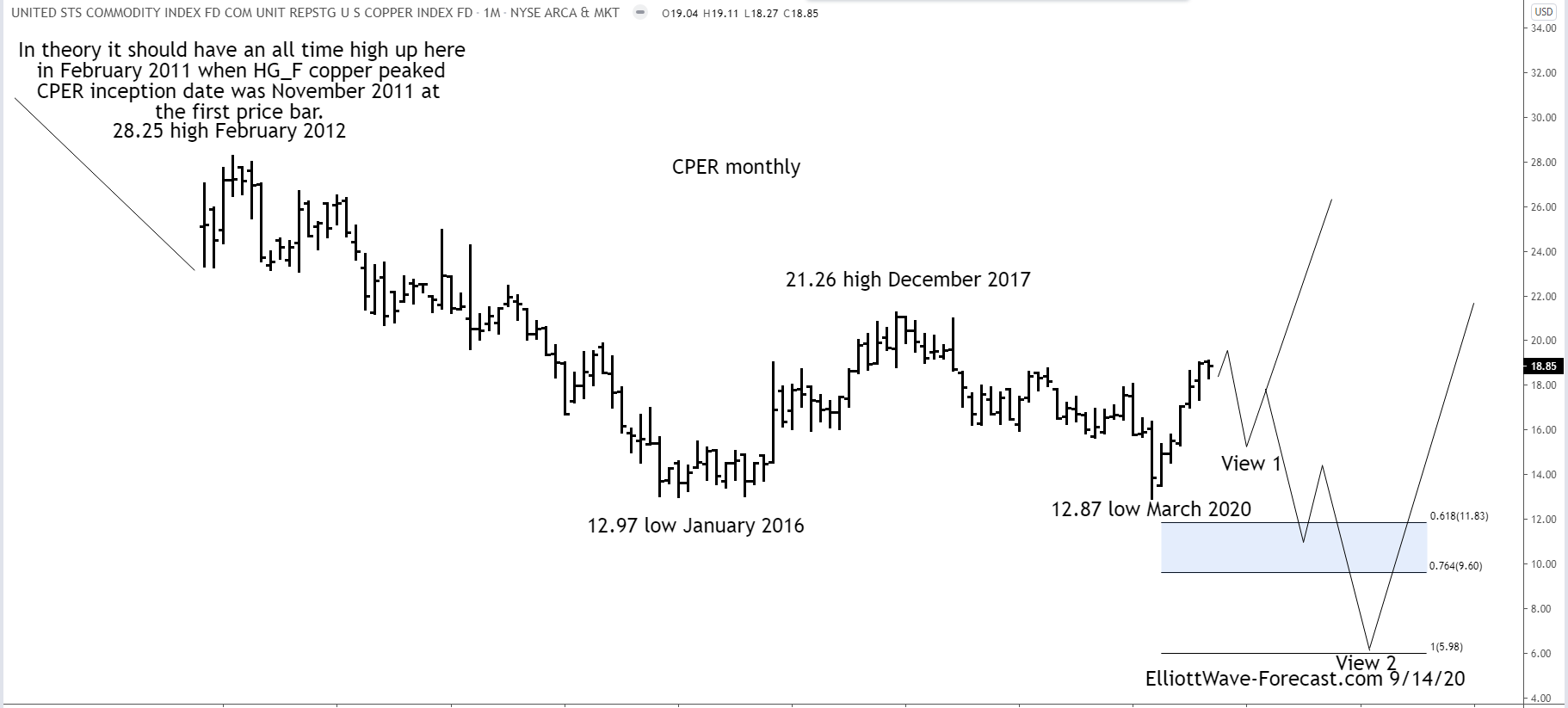 $CPER Copper Index Tracker Long Term Corrective Cycles