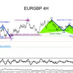 EURGBP : Using Market Patterns to Trade the Move Higher