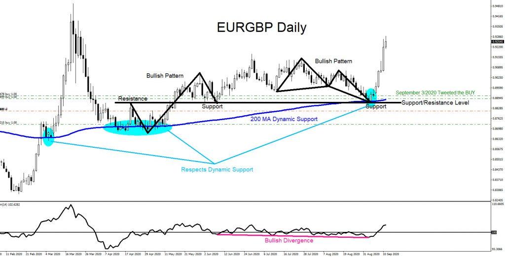 EURGBP, forex, trading, elliottwave, market patterns, @AidanFX, AidanFX