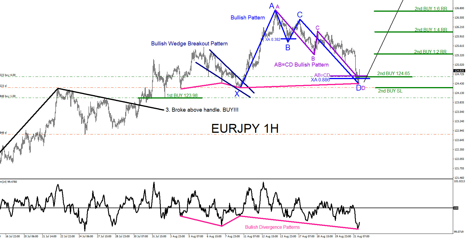 EURJPY : Market Patterns Continue to Call the Move Higher
