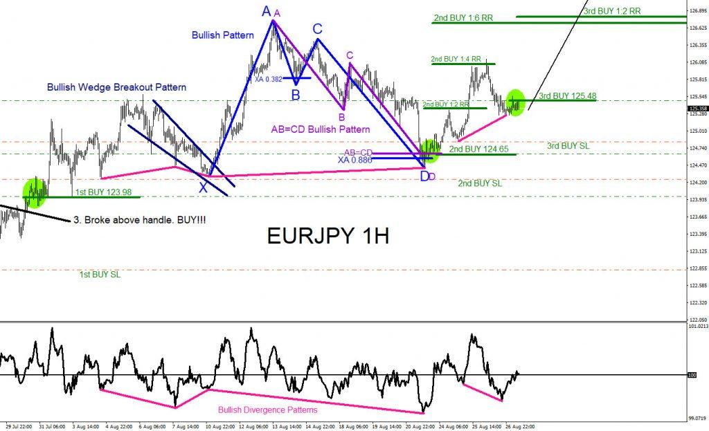 EURJPY, forex, trading, elliottwave, Market Patterns, @AidanFX, AidanFX