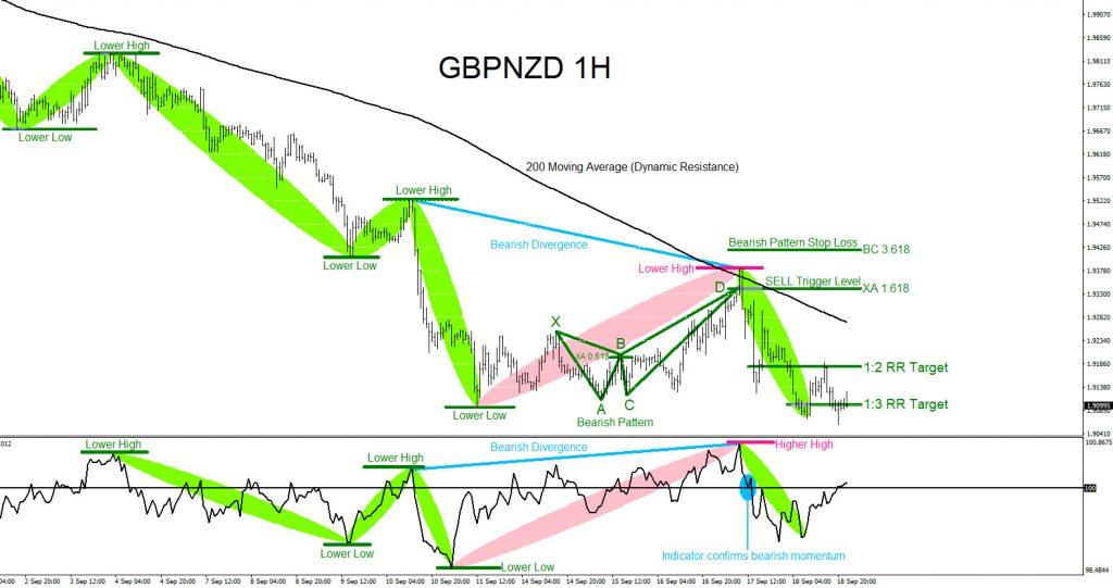 GBPNZD, forex, trading, elliottwave, market patterns, @AidanFX, AidanFX
