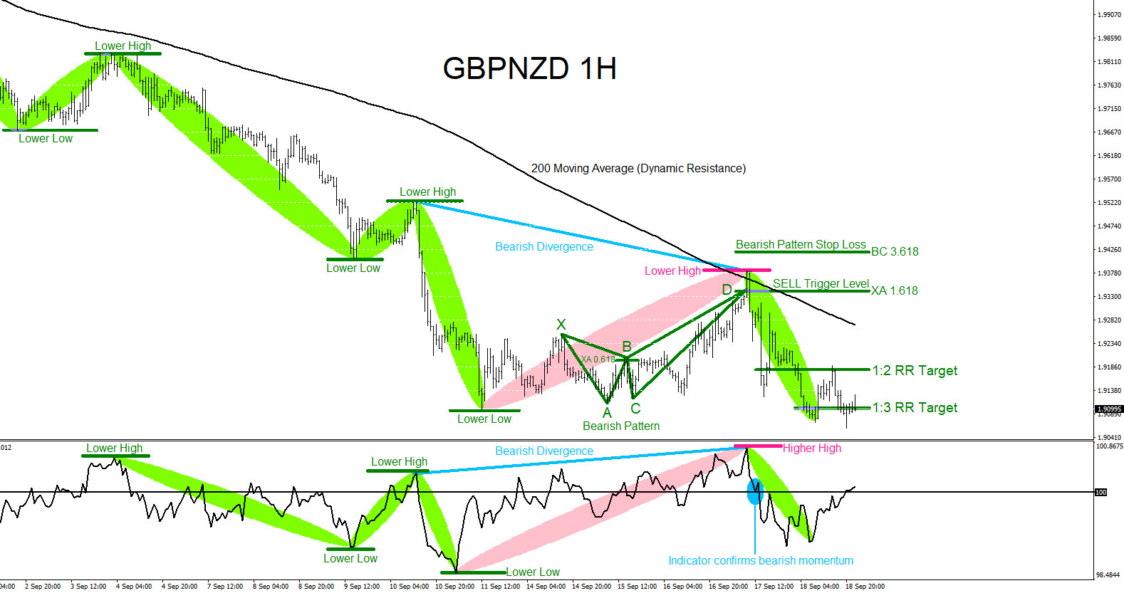 GBPNZD : Trading with the Trend