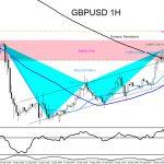 GBPUSD : Visible Bearish Market Pattern Hitting a Resistance Zone