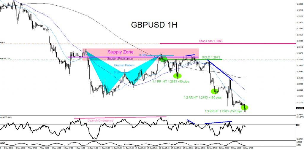 GBPUSD, forex, trading, elliottwave, market patterns, @AidanFX, AidanFX