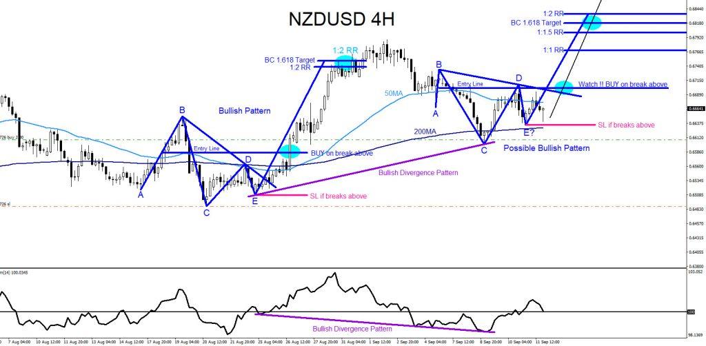 NZDUSD, forex, trading, elliottwave, technical analysis, @AidanFX, Market patterns, AidanFX