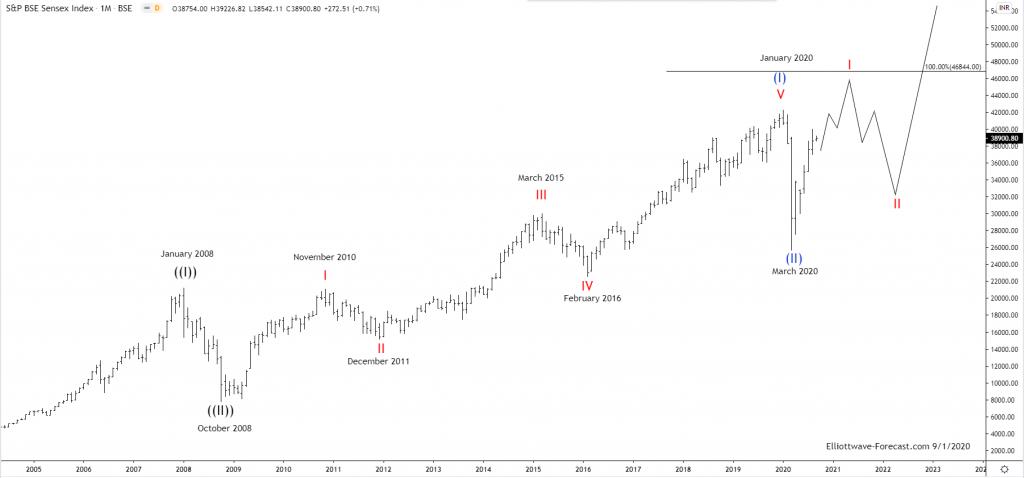The Sensex Index Long Term Elliott Wave & Bullish Cycles