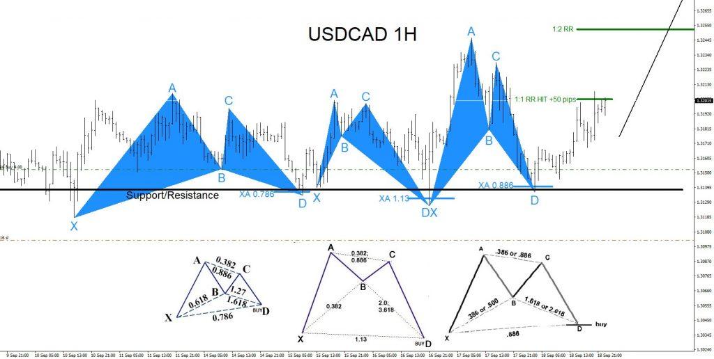 USDCAD, forex, trading, elliottwave, market patterns, @AidanFX, AidanFX