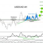 USDCAD : Market Patterns Calling the Move HIgher