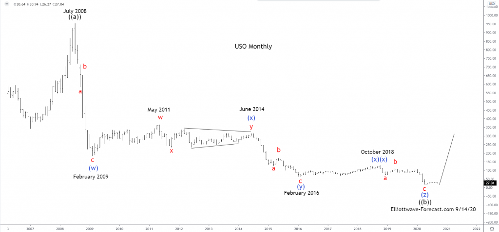 $USO United States Oil Fund Longer Term Cycles & Elliott Wave