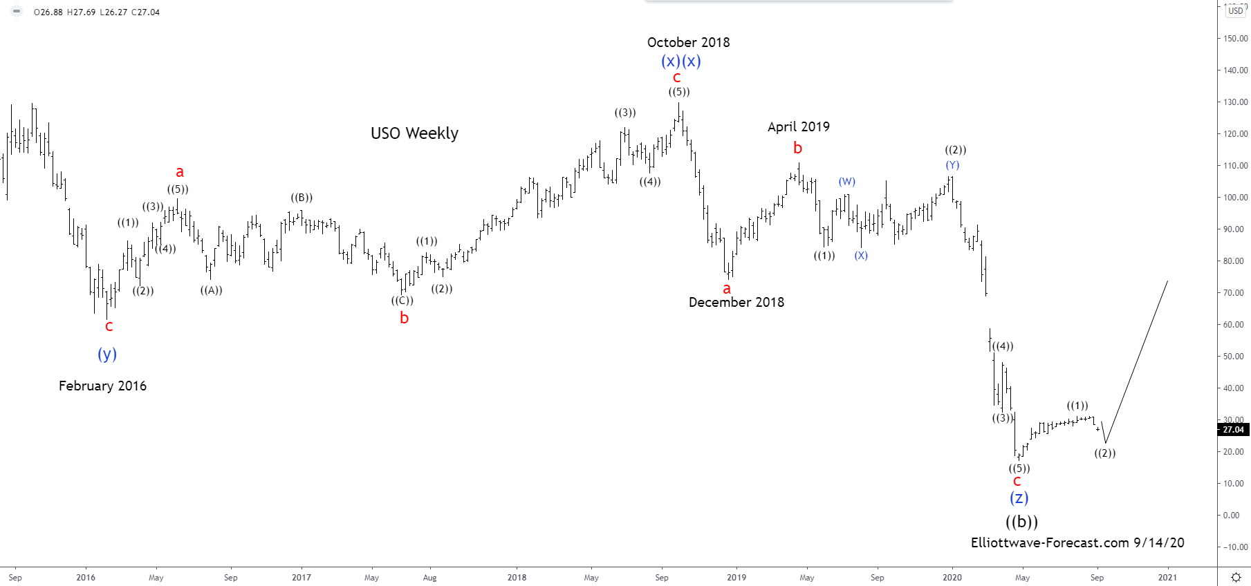$USO United States Oil Fund Longer Term Cycles & Elliott Wave
