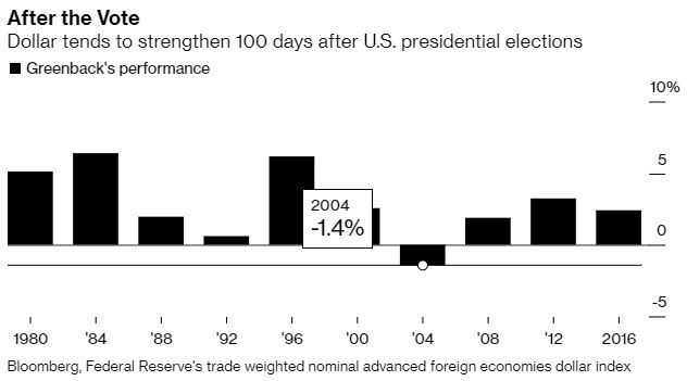 USDX 100 days after elections