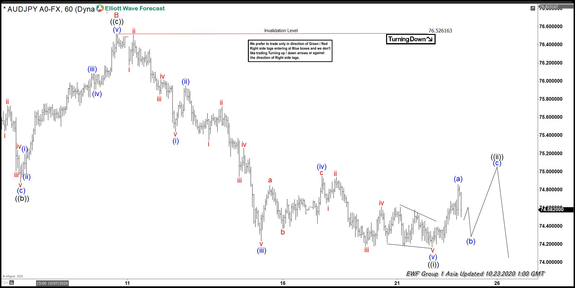 Elliott Wave View: Further Weakness in AUDJPY Expected