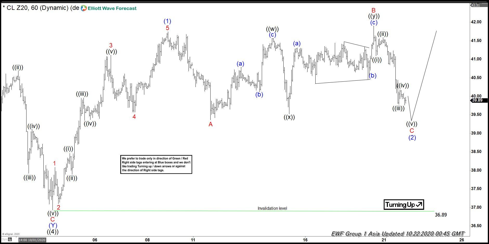 Oil (CL) Elliott Wave Chart