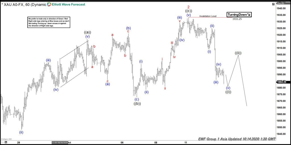Elliott Wave View: Gold Correction Lower Taking Place