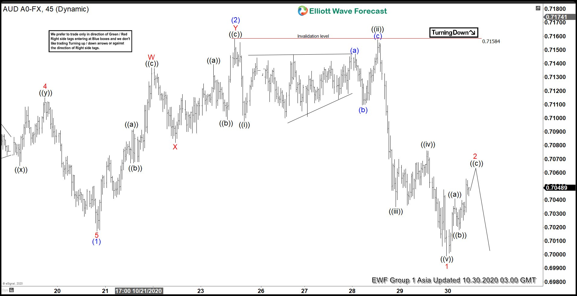 Elliott Wave View: Further Weakness in AUDUSD