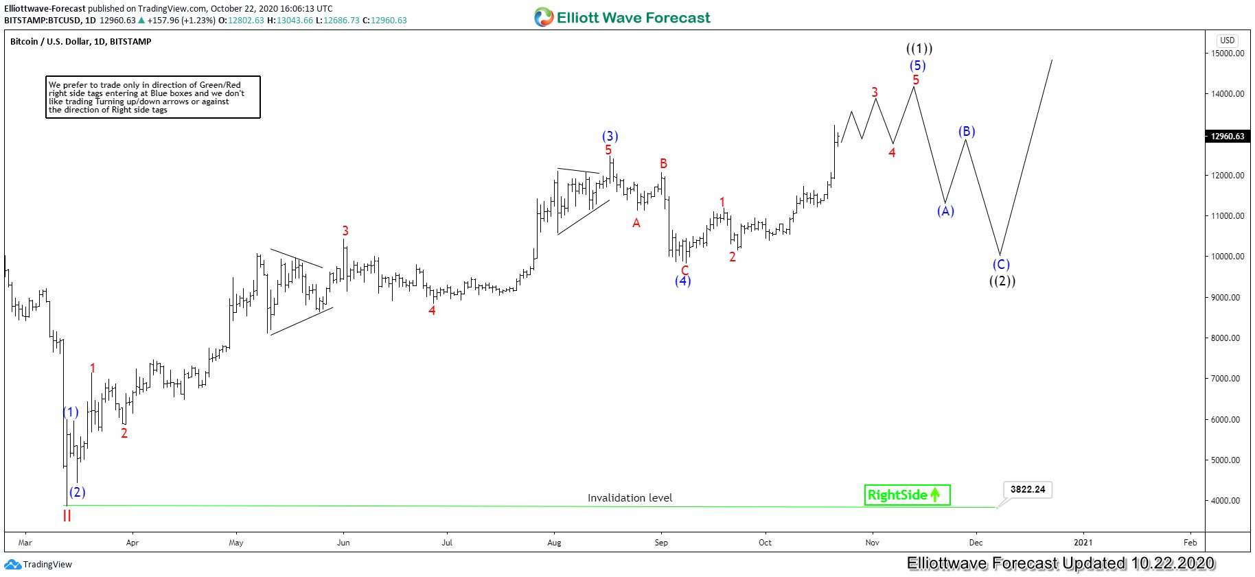 BTCUSD Bitcoin in Elliottwave 5 from March 2020 low