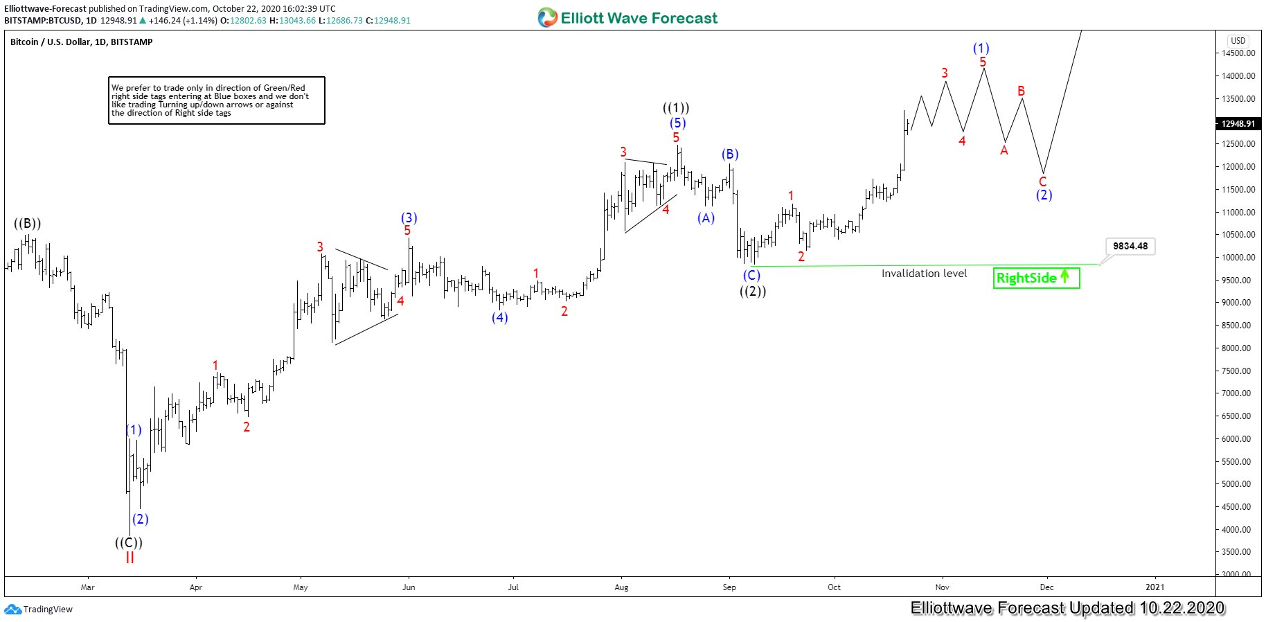Bitcoin in Elliott wave (1) of ((3)) scenario
