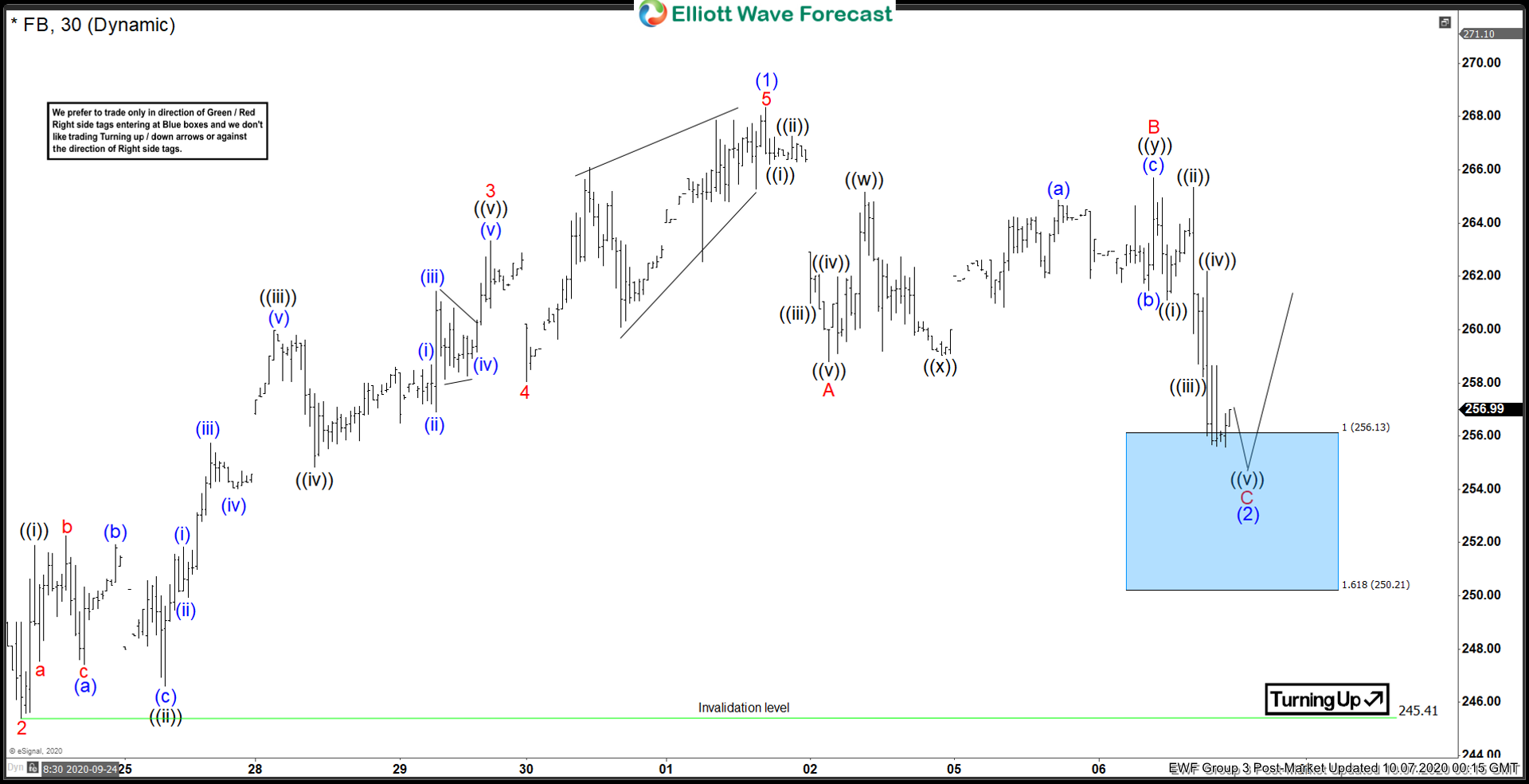 Elliott Wave View: Facebook (FB) Reaching Support Area