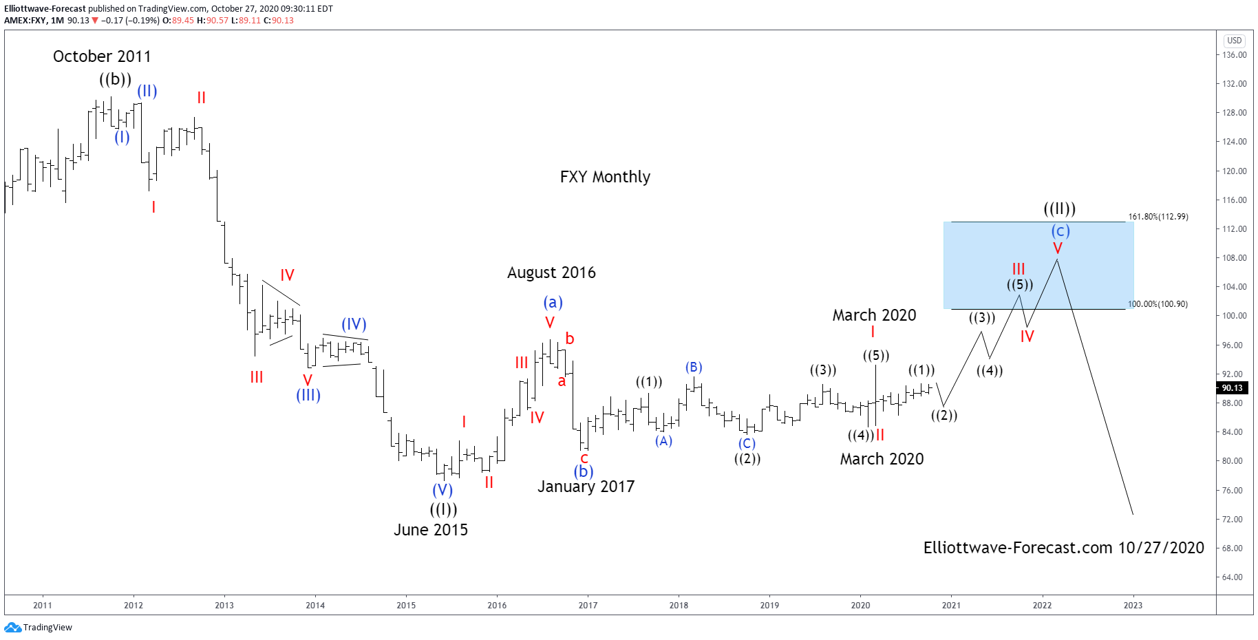 $FXY Longer Term Elliott Wave Cycles