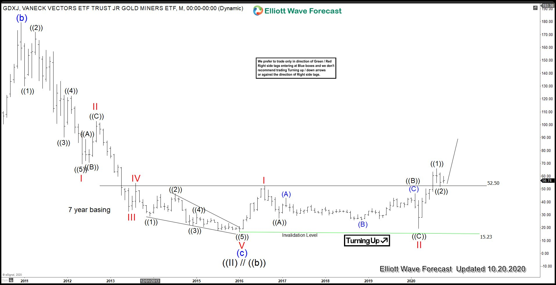 GDXJ Monthly Elliott Wave chart