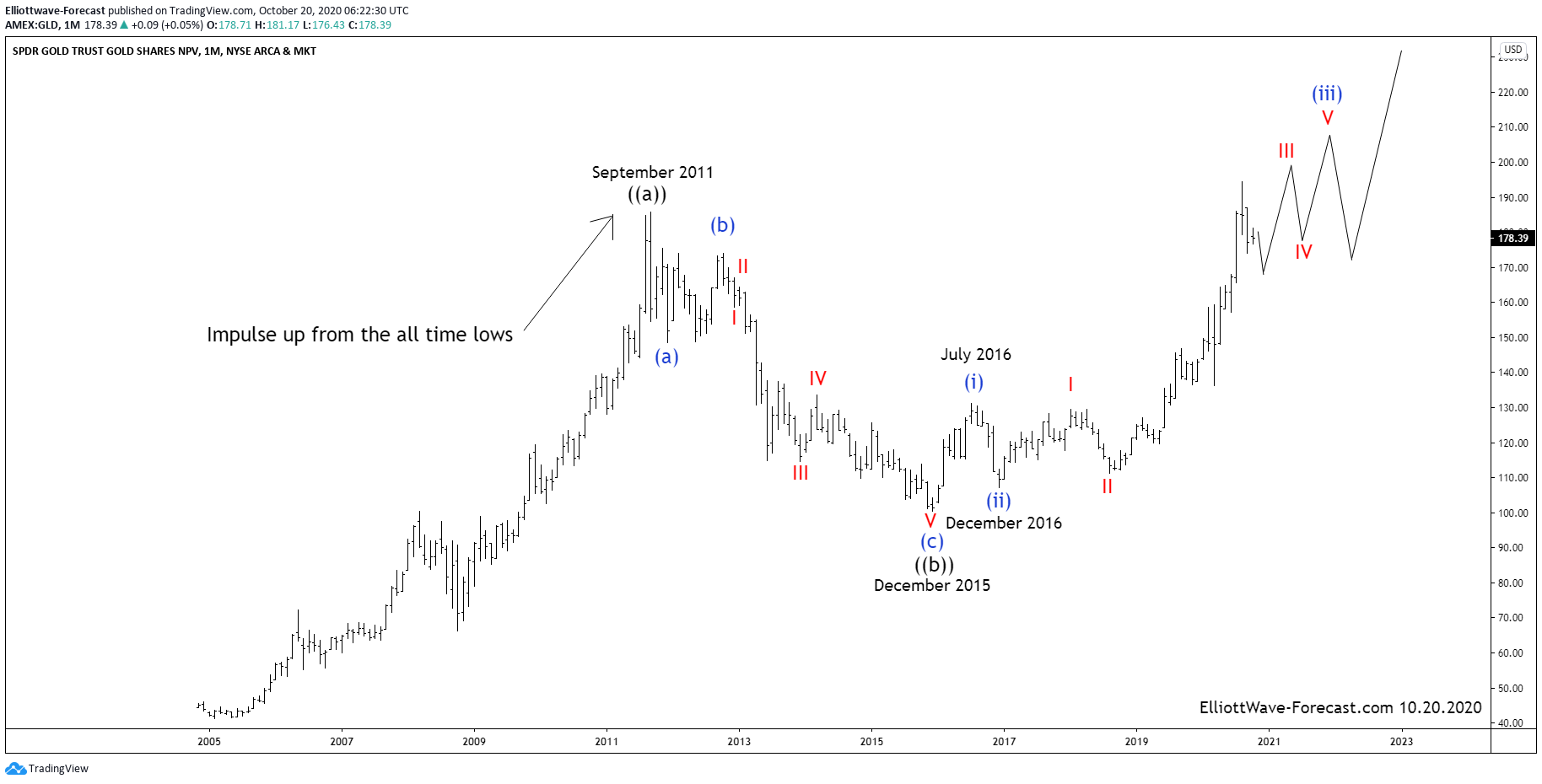 $GLD Elliott Wave Analysis and Long Term Cycles