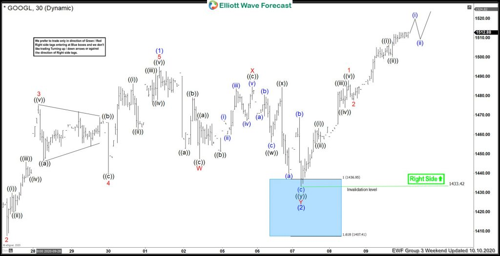 Google Made A Good Reaction Higher From Elliott Wave Blue Box Area