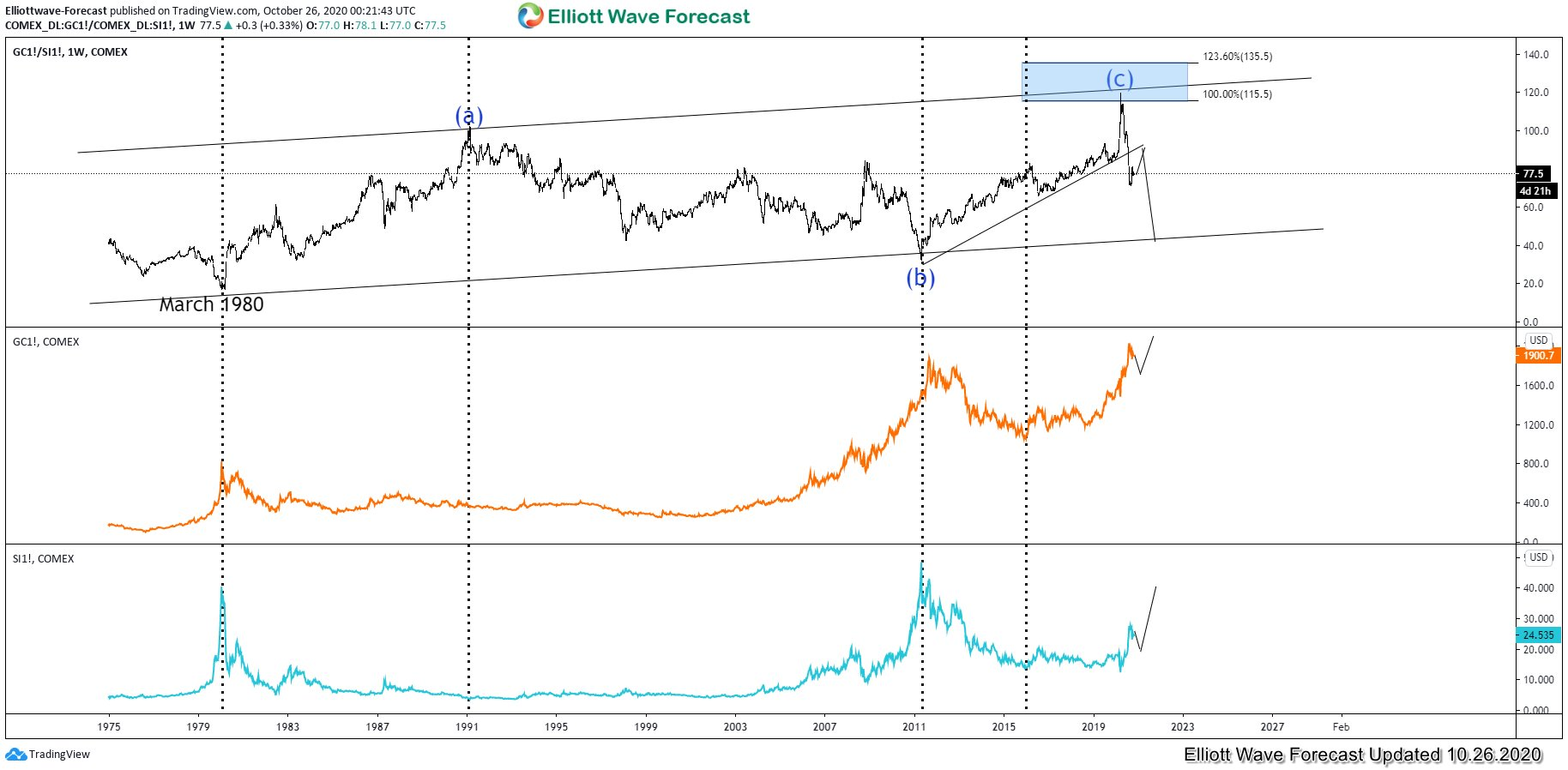 Gold-to-Silver Ratio weekly Chart