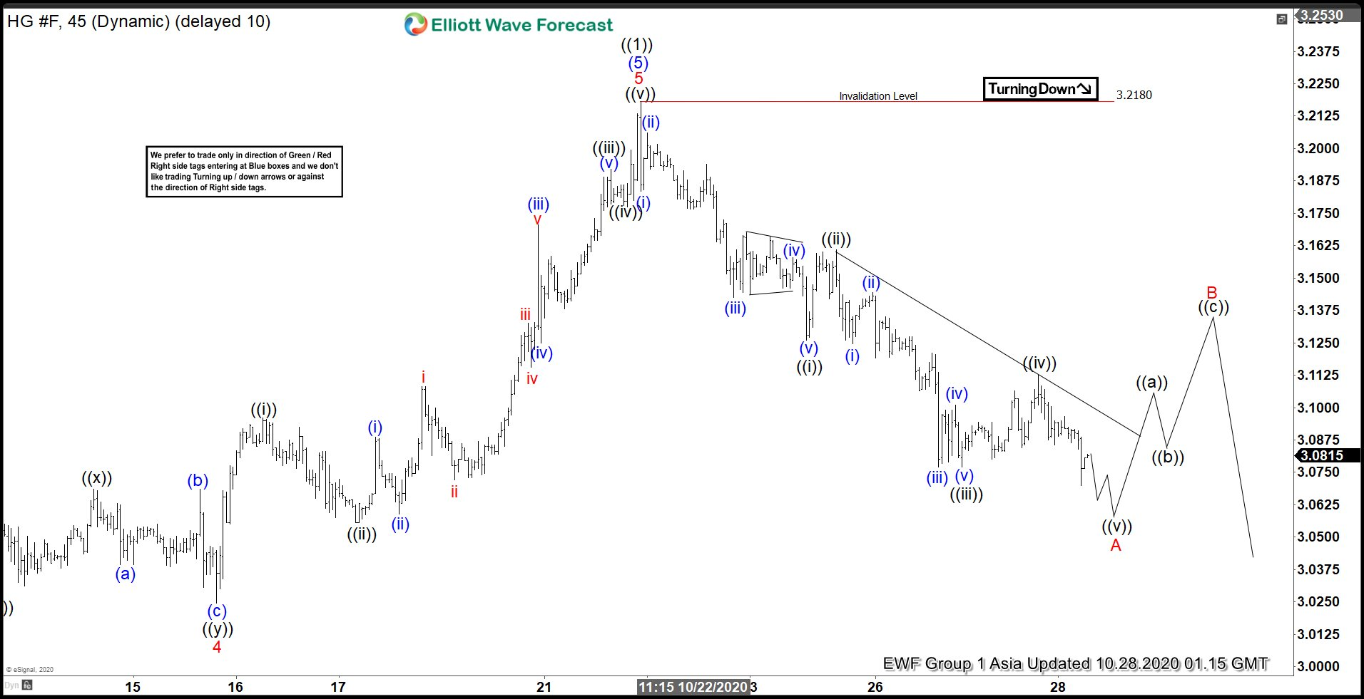 Elliott Wave View: Copper (HG) Correction in Progress