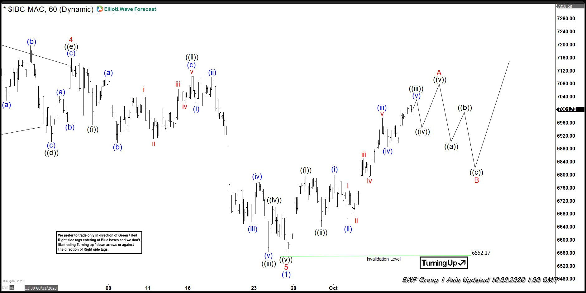 IBEX Elliott Wave Oct 9