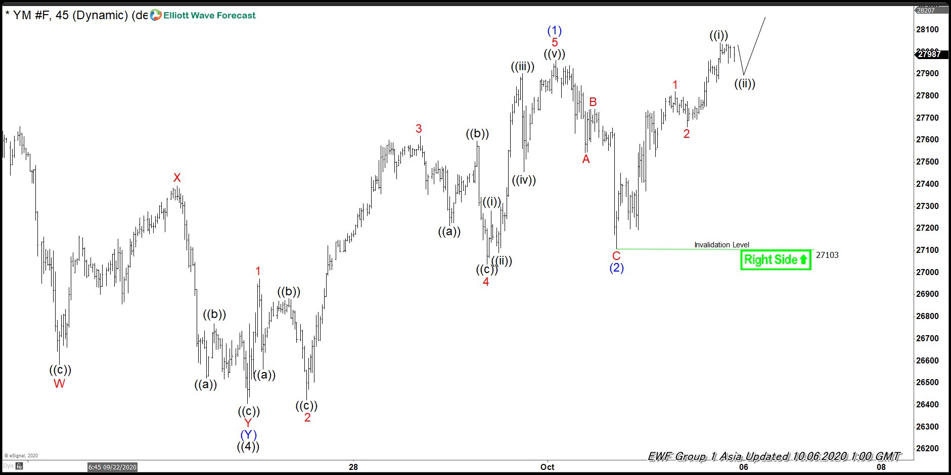 Dow Future (YM) Elliott Wave Chart