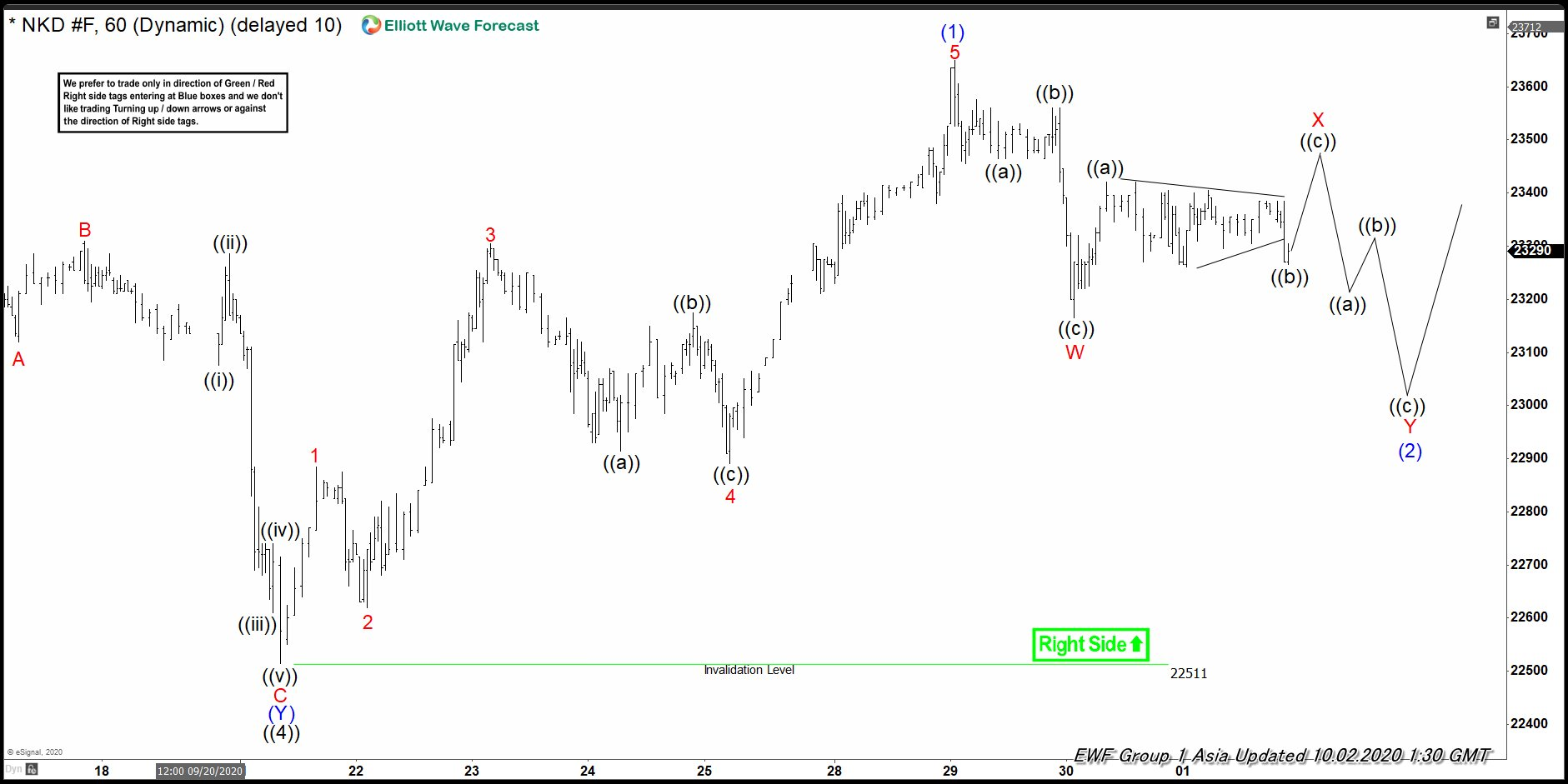 Nikkei Elliott Wave View: Pullback Another Buying Opportunity