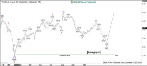 Nokia Elliott Wave Daily