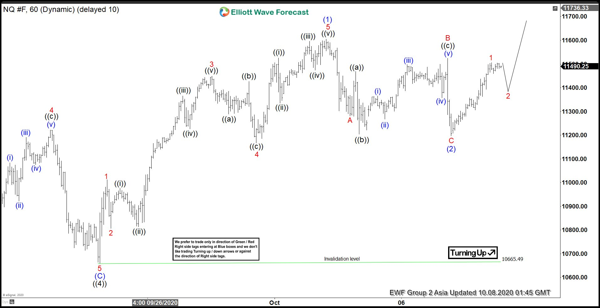 Elliott Wave View: Nasdaq Futures (NQ) Extends Higher
