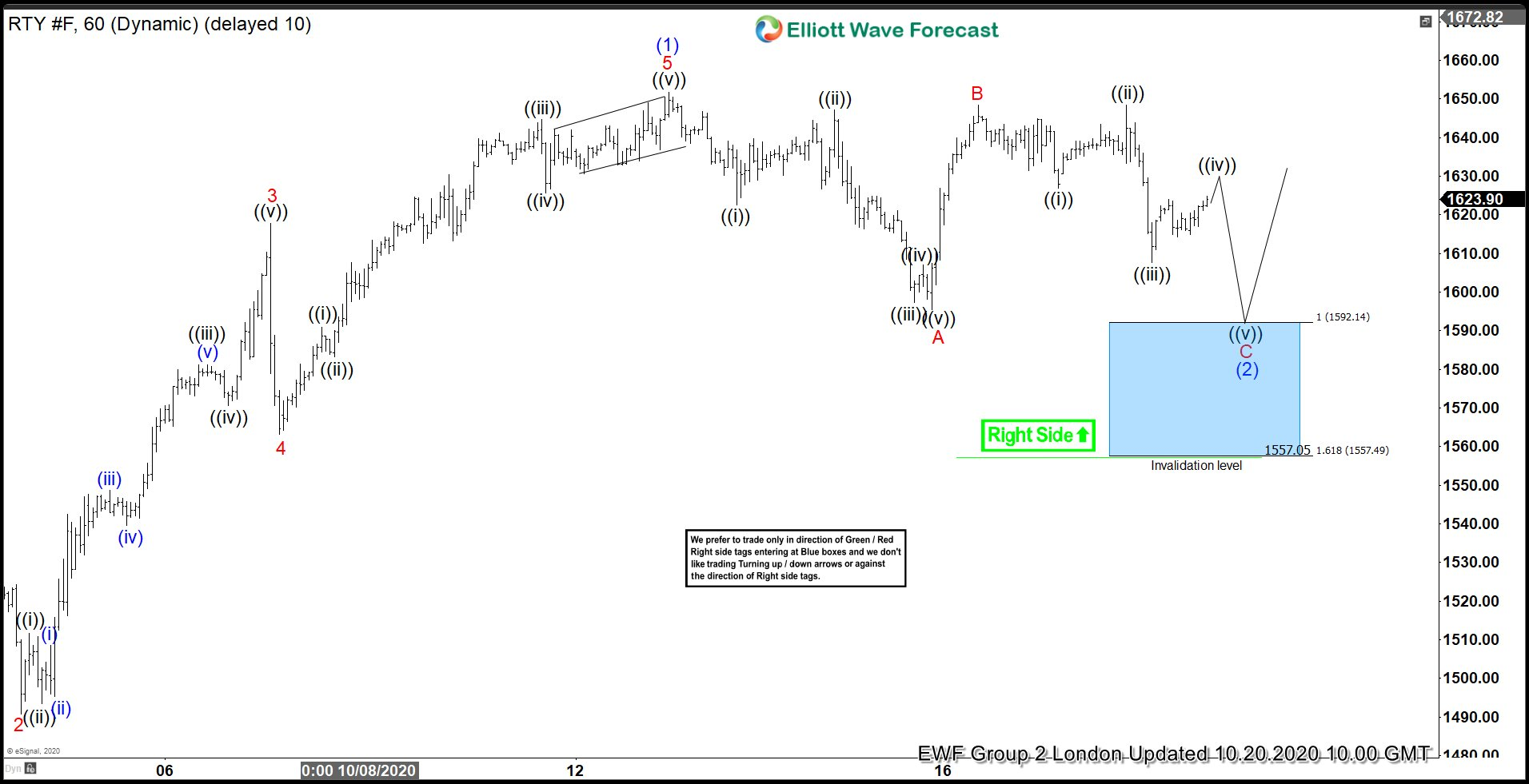 Russell Futures 10.20.2020 Elliott Wave Chart showing Blue Box